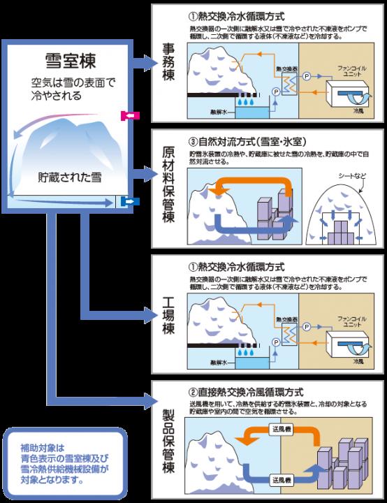 雪冷熱システムの活用事例