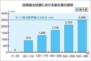段階揚水試験における揚水量の推移
