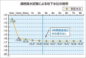 連続揚水試験による地下水位の推移