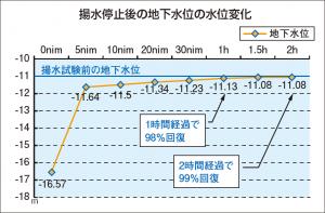 揚水停止後の地下水位の水位変化