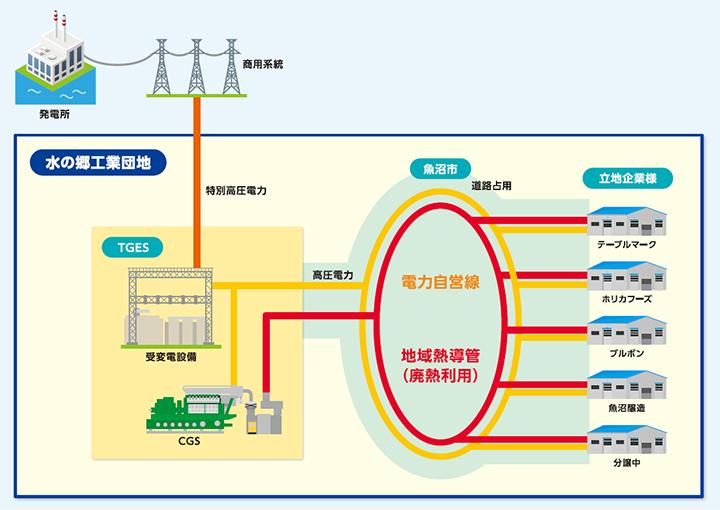 エネルギー基盤強化の推進